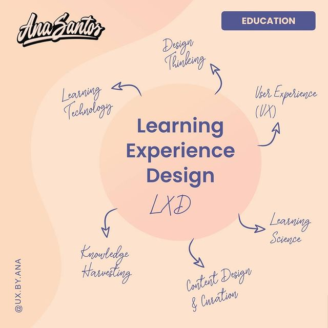 Learning Design Experience